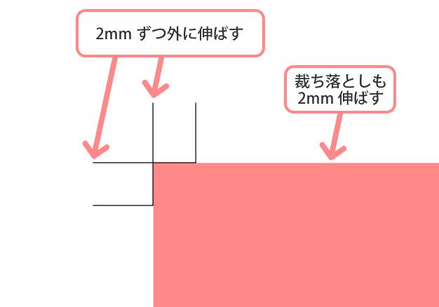 トンボを5mmに伸ばす方法