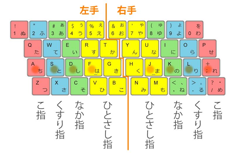 ブラインドタッチ(タッチタイピング)の分かりやすい図