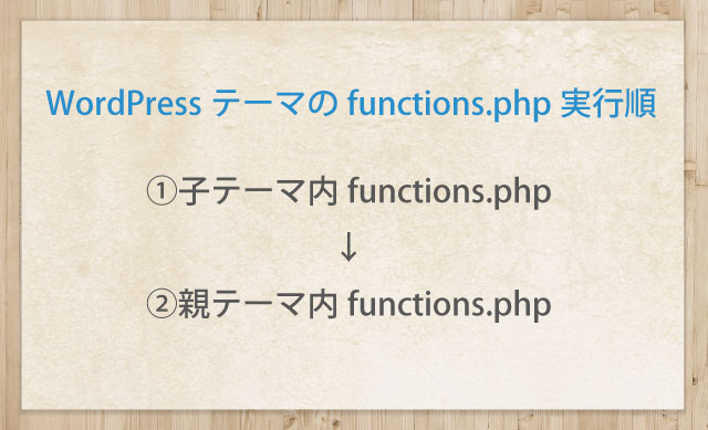 functions.phpの実行順