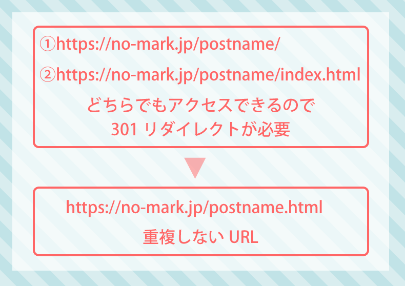 index.htmlあり・なしの解決策