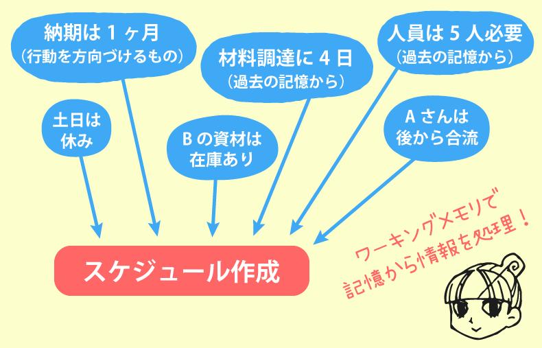 ワーキングメモリの図