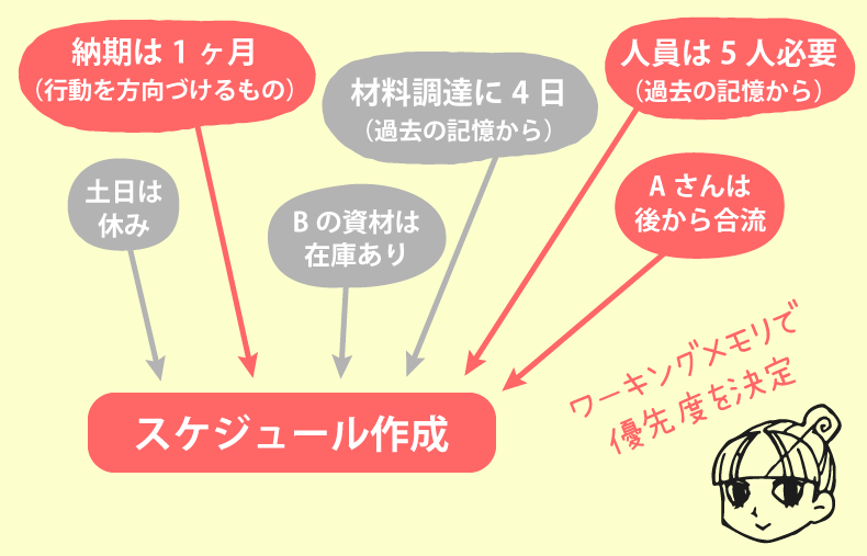 ワーキングメモリで優先度を決めているイラスト図