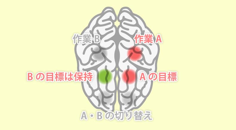 マルチタスクをしているときの脳領域