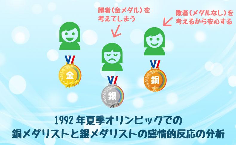 1992年夏季オリンピックでの 銅メダリストと銀メダリストの感情的反応の分析
