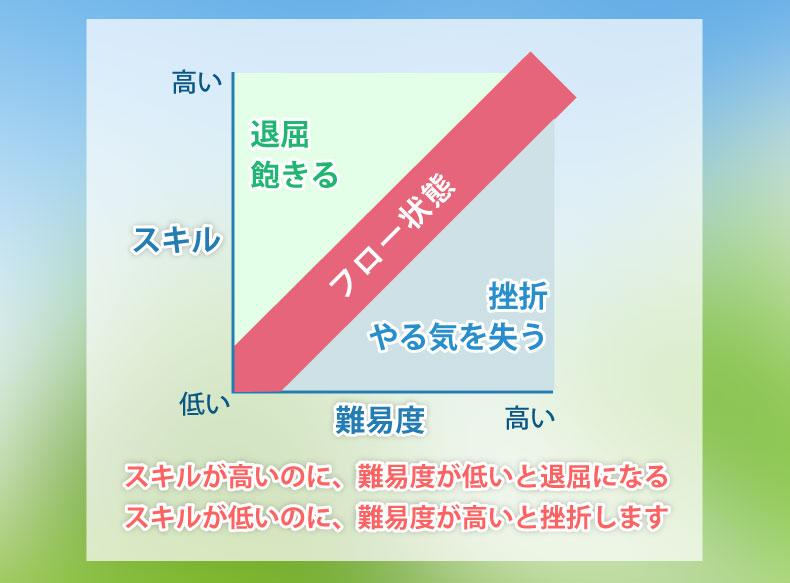 フロー理論の図