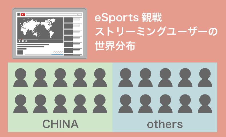 eSports観戦のストリーミングユーザー世界分布