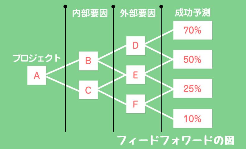フィードフォワードの図