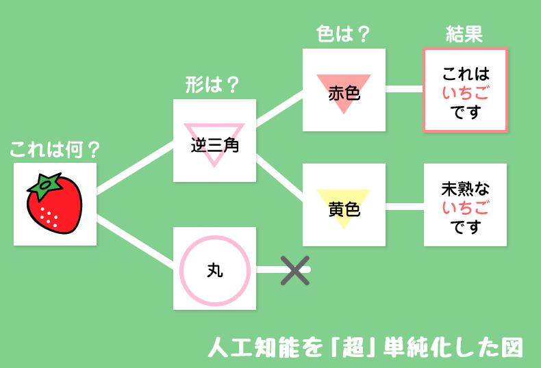 人工知能を「超」単純化した図