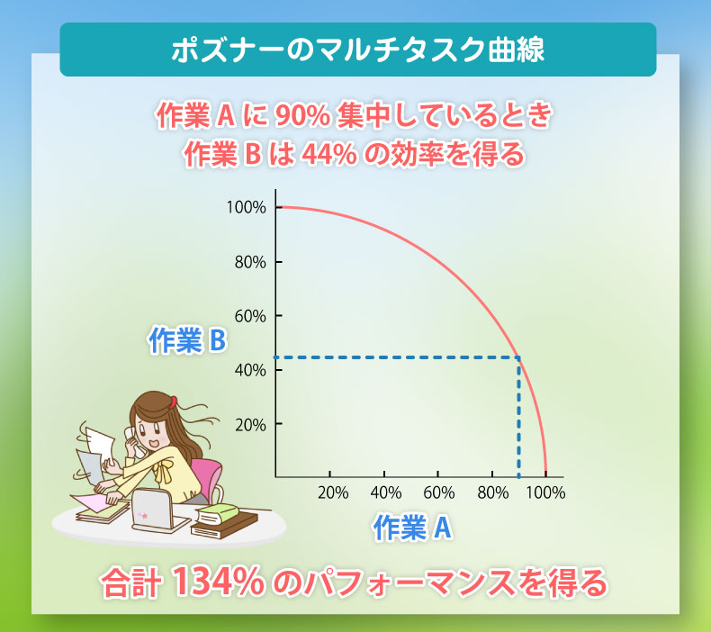 ポズナーのマルチタスク曲線