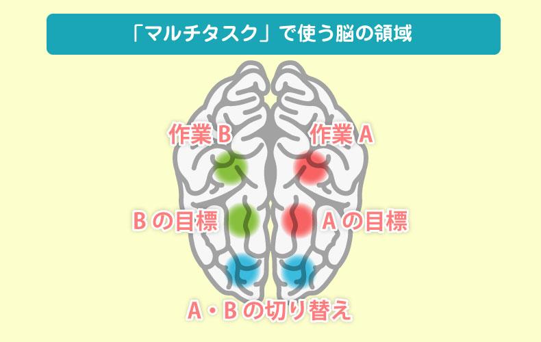 「マルチタスク」で使う脳の領域