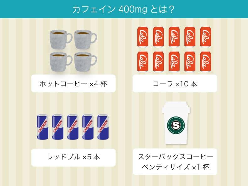 カフェインの安全な摂取量の目安