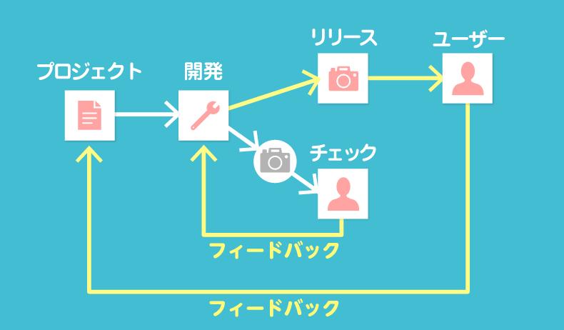 内部と外部フィードバックの図