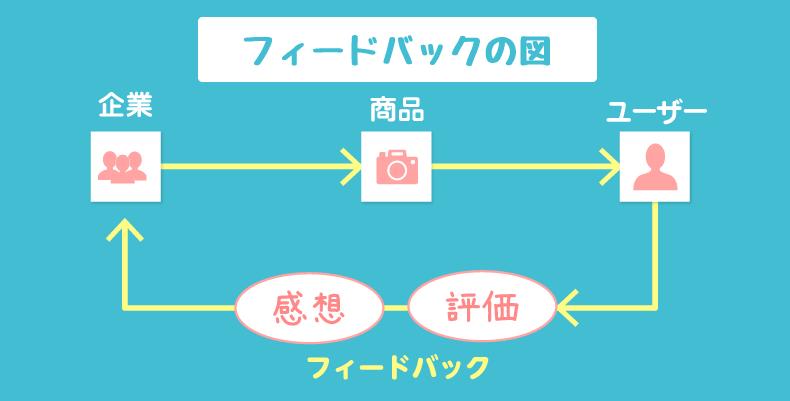 フィードバックの図